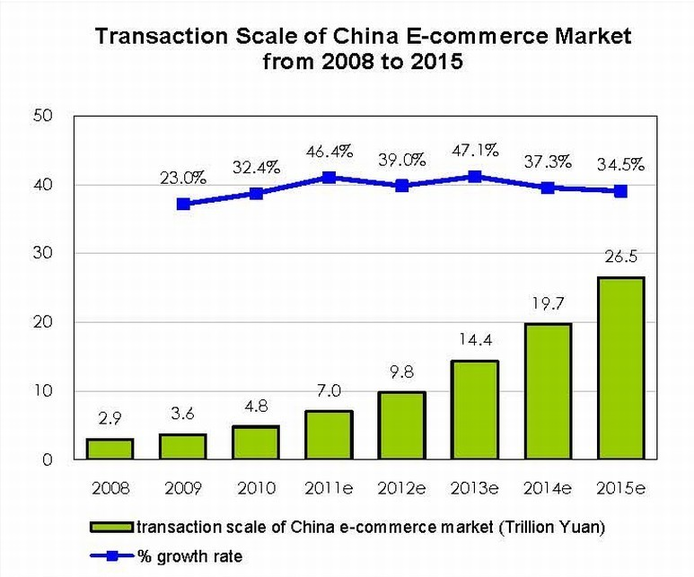 Chinese eCommerce Market over $1 trillion in 2011 | freshtrax by btrax