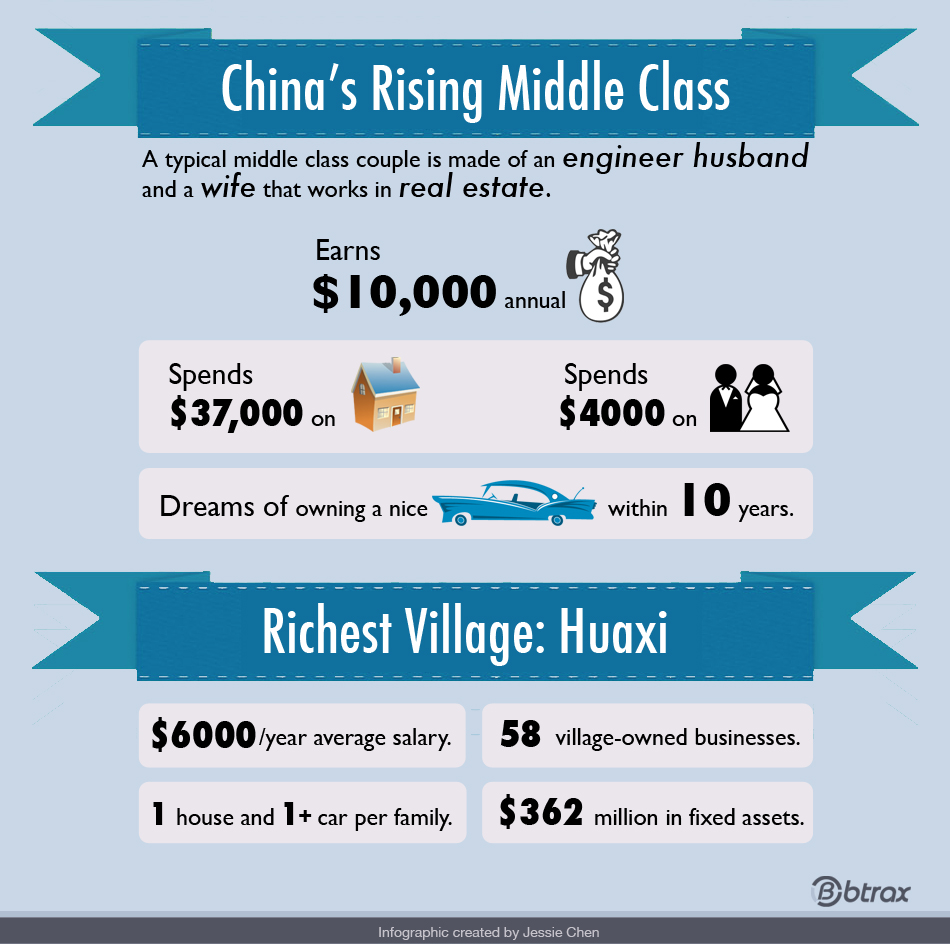 the chinese middle class consumer s fashion consumption Video created by the chinese university of hong kong for the course selling to chinese consumers china is a big consumption market it is a distinctive consumption market because of its.