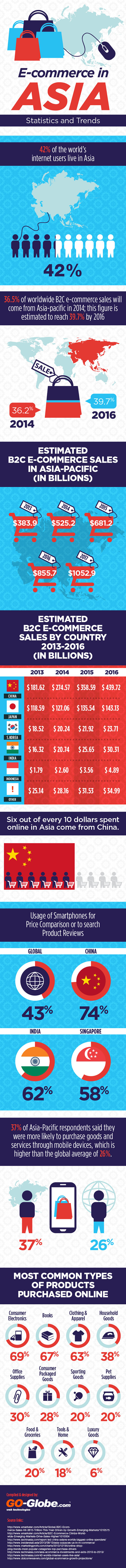 ecommerce-in-asia