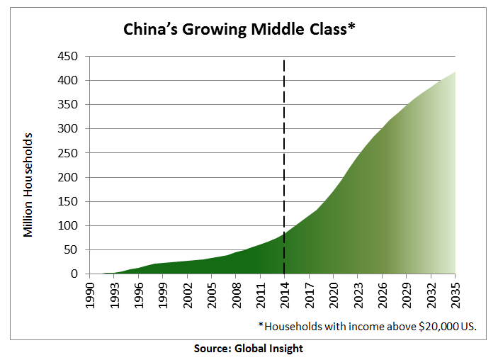 The Rise of the Middle Classes