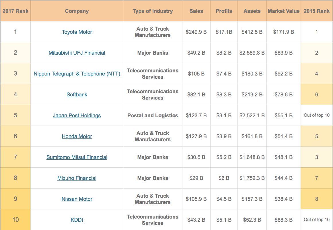 Top 10 Largest Japanese Companies In The World Freshtrax
