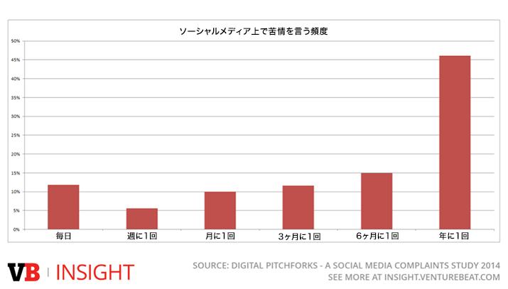 データから見るソーシャルメディアの企業ブランドに対する影響【VB Insight】
