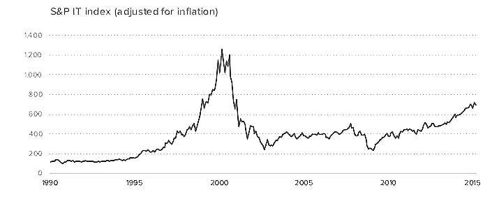 S&P-index