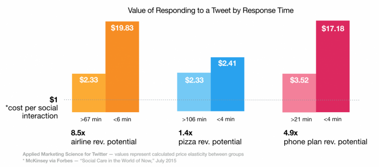 value of customer service on twitter