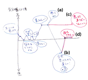 visual facilitation2-3