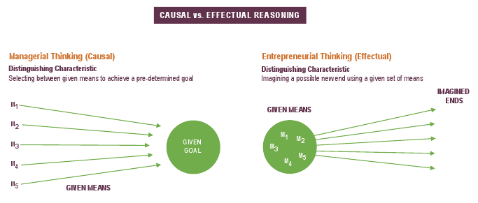 means-causal-vs-effectual