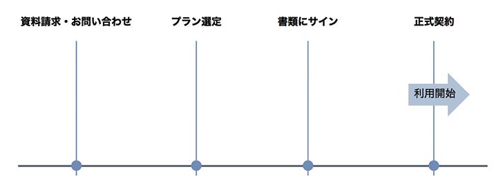 process-1