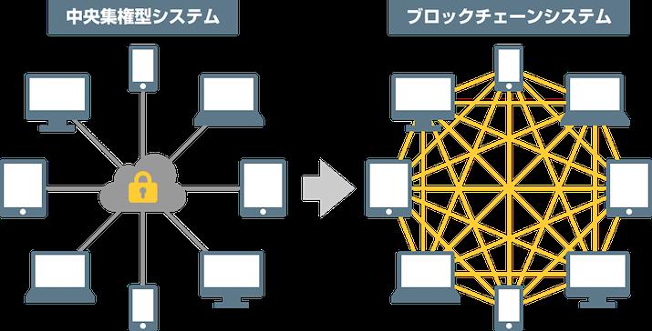 「ブロックチェーン」の画像検索結果