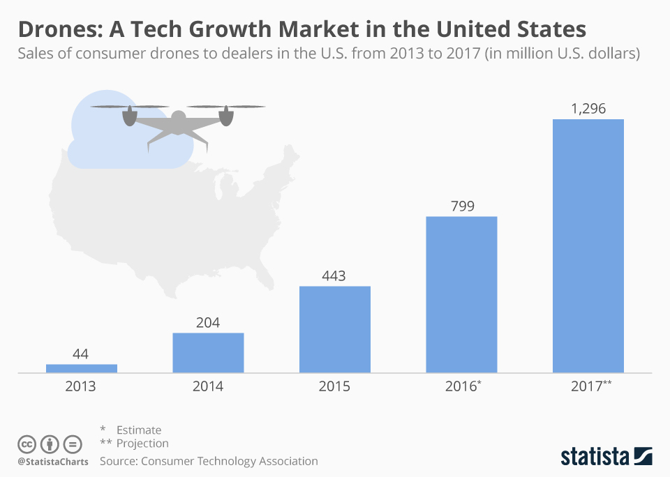 sales_of_consumer_drones_to_dealers_in_the_us