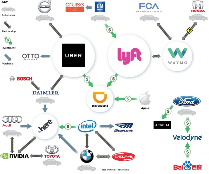 map of Autonomous Vehicle Industry