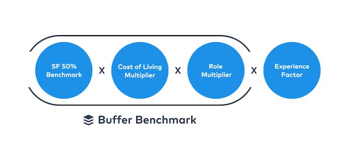 Buffer_Metrics