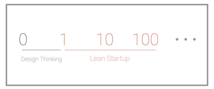 designthinking_leanstartup