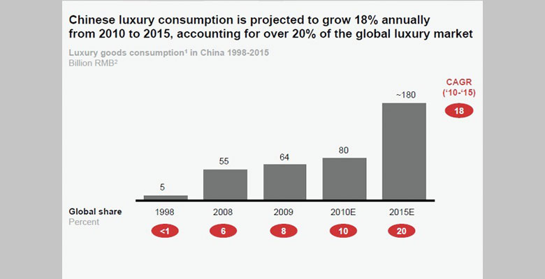 China: The Next Luxury Empire