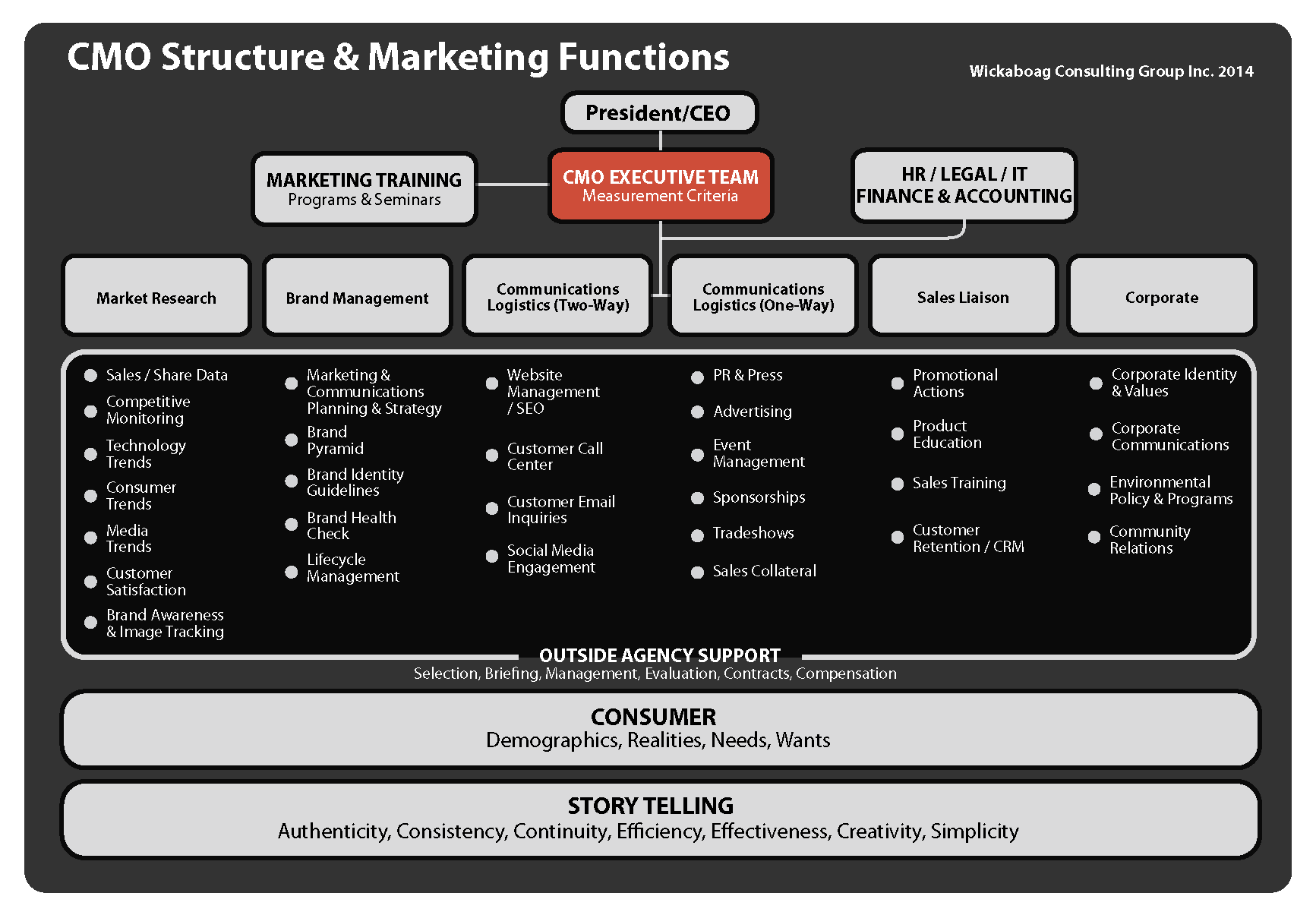 CMO_Structure+Marketing_Functions_Light