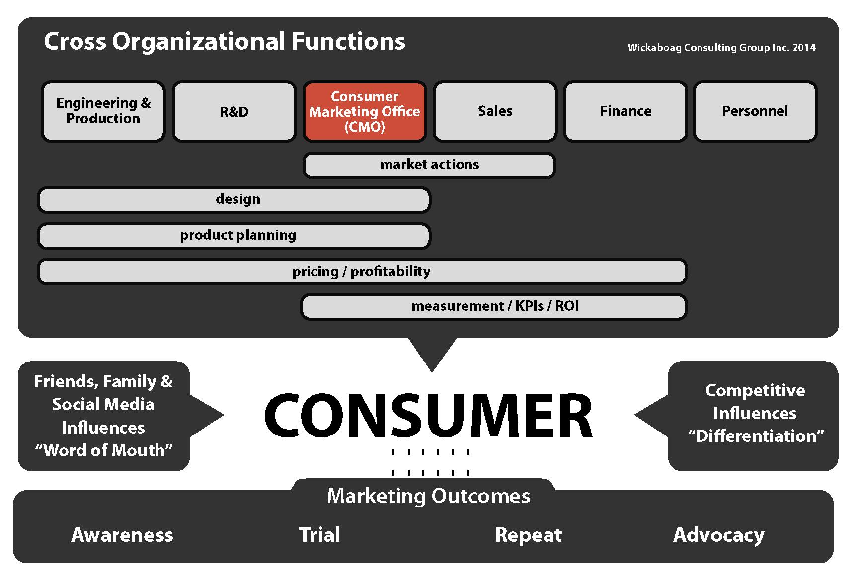 Cross_Organizational_Functions_Light