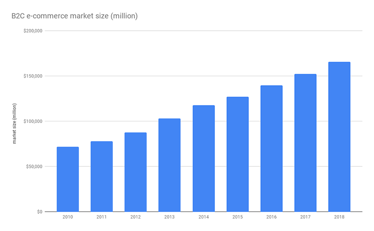B2C e-commerce market size (million)