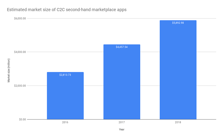 Estimated market size of C2C second-hand marketplace apps