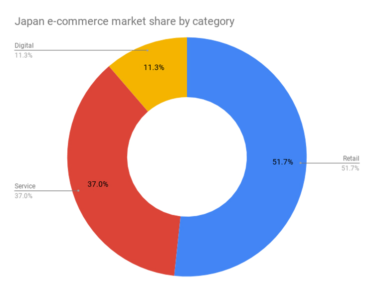 Japan e-commerce market share by category