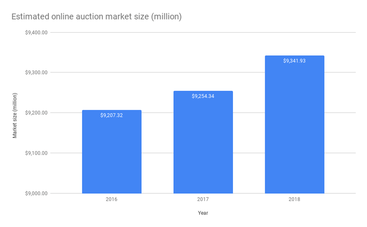 Japan-online-auction-market-size