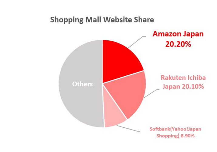 2017 E-Commerce Trends in Japan
