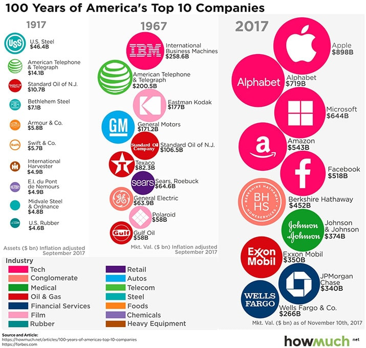 list of the top 100 companies from 100 years ago vs today comparison