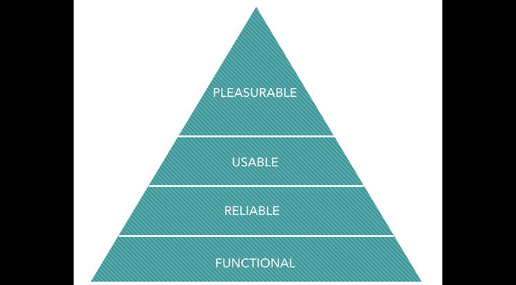 Aaron Walter heirarchy of user needs