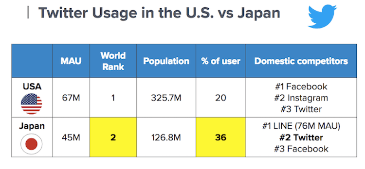 twitter usage US JP
