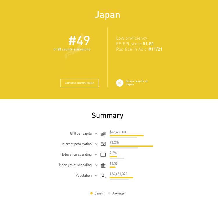 Japan English Proficiency Index