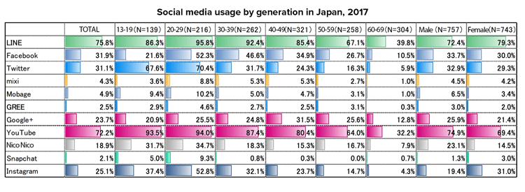 Japan_Social_Media_Consumption
