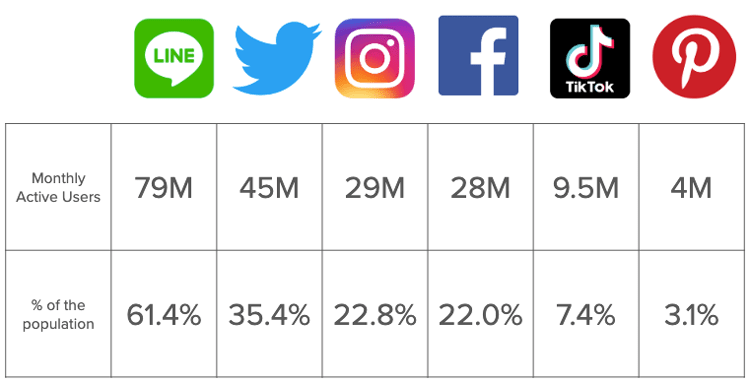 Japan Social media Monthly active users