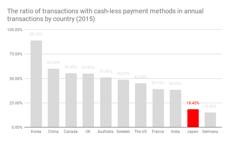 The-ratio-of-transactions-with-cash-less-payment-methods