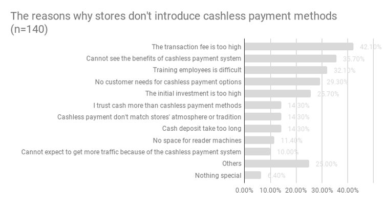 The-reasons-why-stores-don_t-introduce-cashless-payment-methods