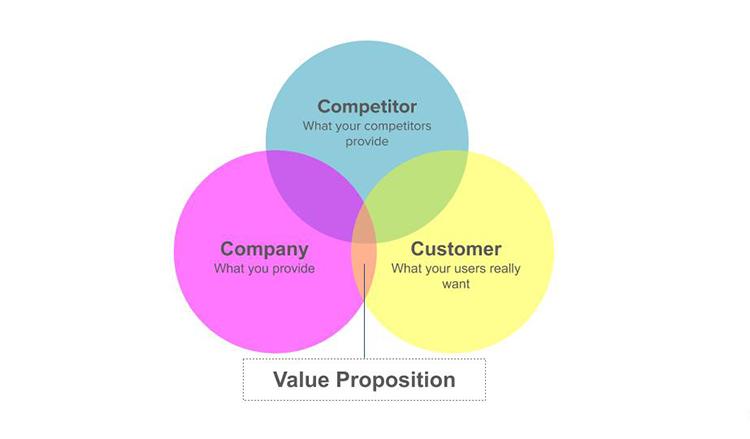 Defining Value Proposition