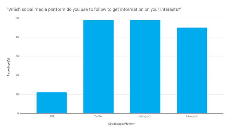 """Which social media platform do you use to follow to get information on your interests_"""