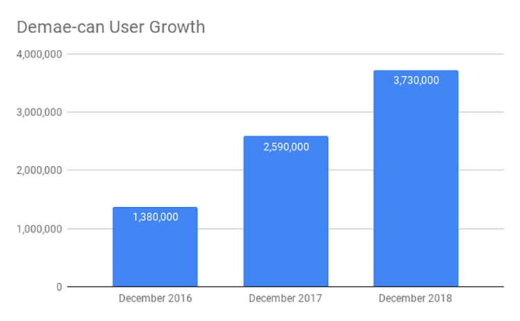 Demae-can User Growth