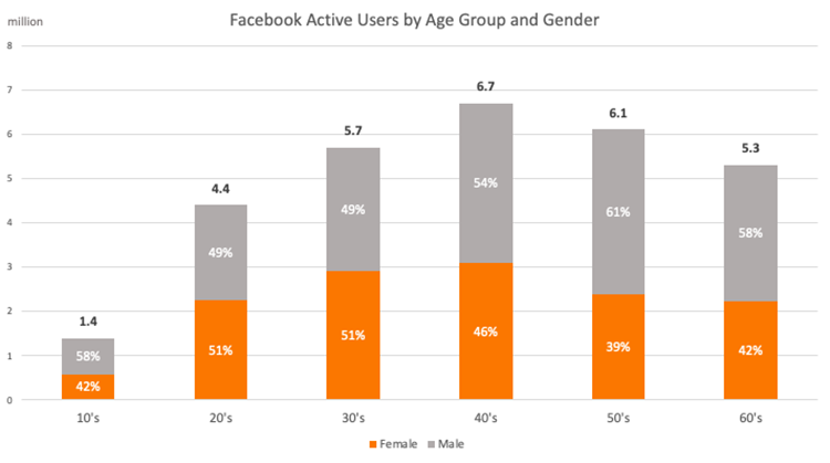 Facebook-active-users-by-age-group-gender