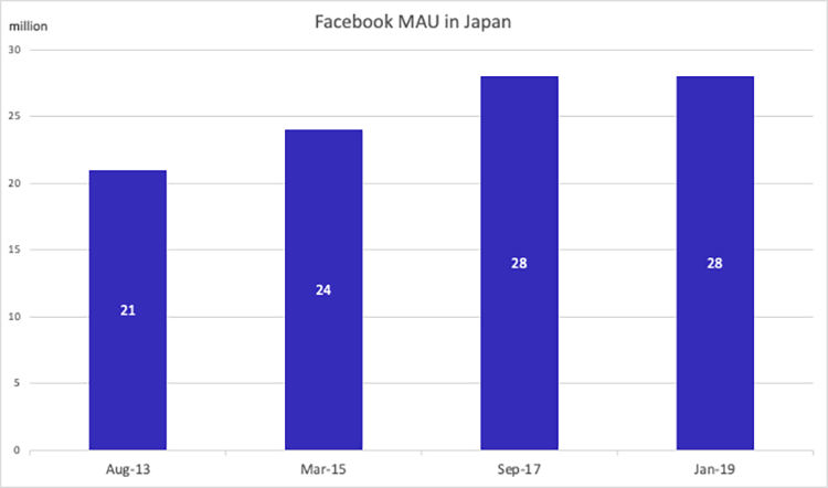 Facebook-mau-japan