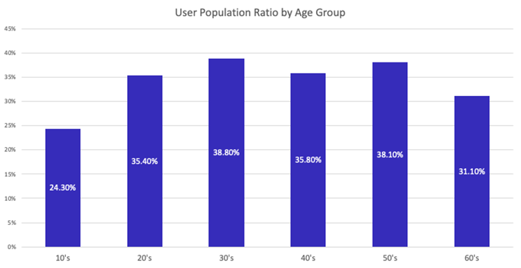 Facebook-user-population-ration-by-age-group