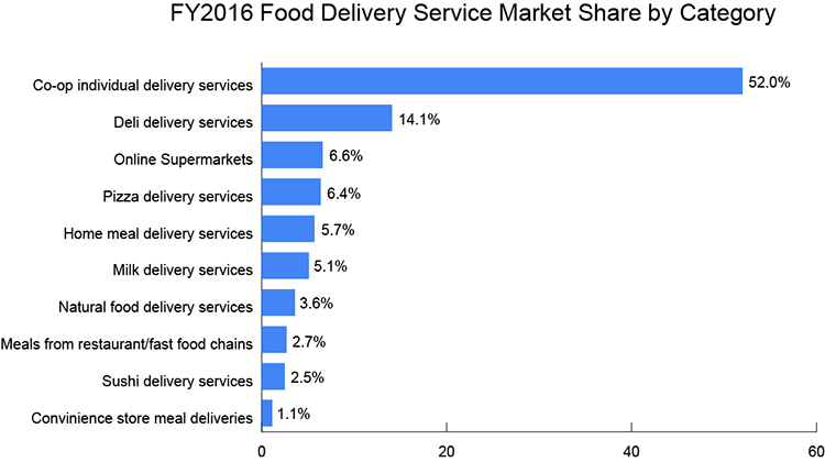 Food Delivery Service Market Share by Category