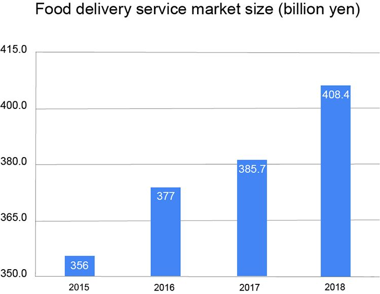 Food-delivery-service-market-size