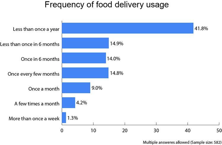 Frequency-of-food-delivery-usage-bar-graph