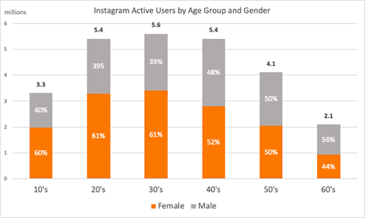 Instagram-active-users-by-age-group-gender
