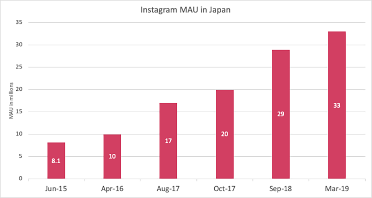 Instagram-mau-in-japan