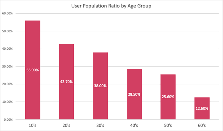 Instagram-user-population-ratio-by-age-group