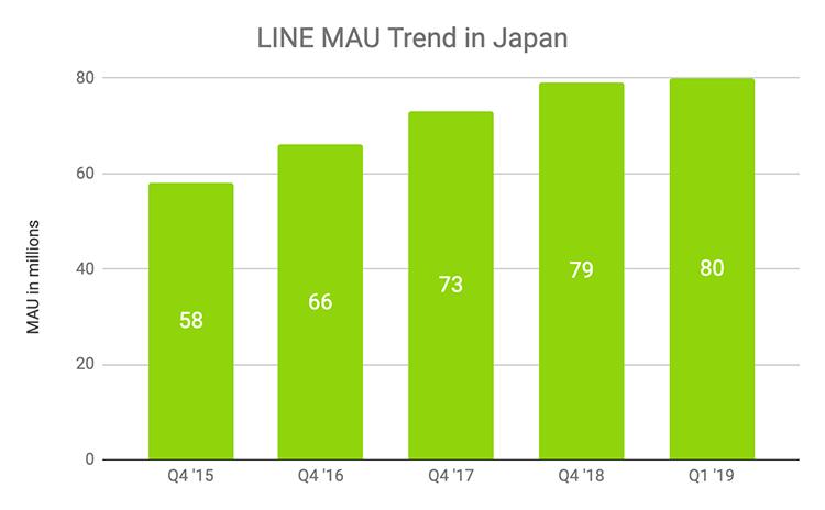 LINE-mau-trend-in-japan