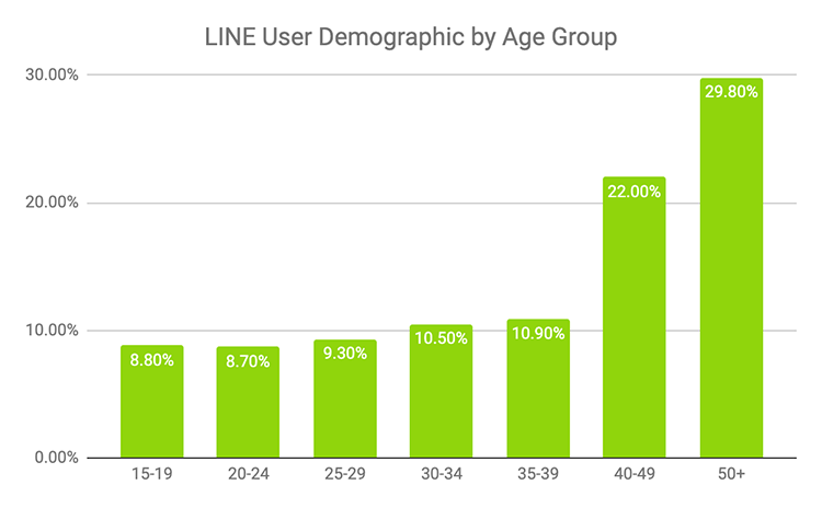 LINE-user-demographic-by-age-group