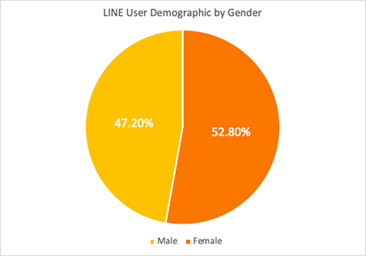 LINE-user-demographic-by-gender