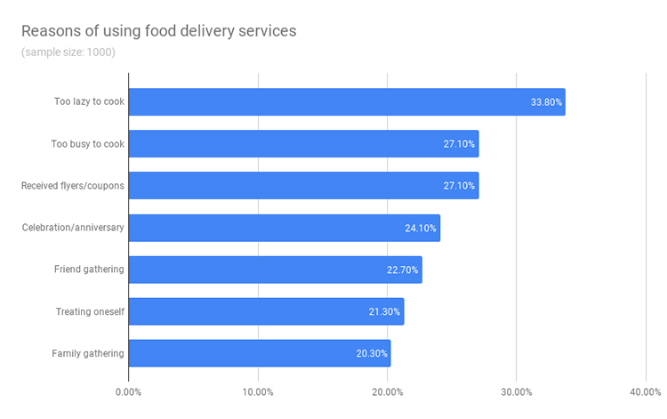 Reasons of using food delivery services