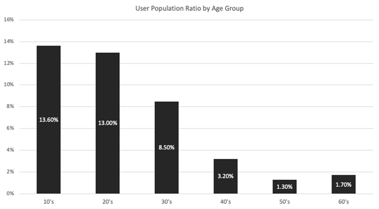 TikTok-user-population-ratio-by-age-group