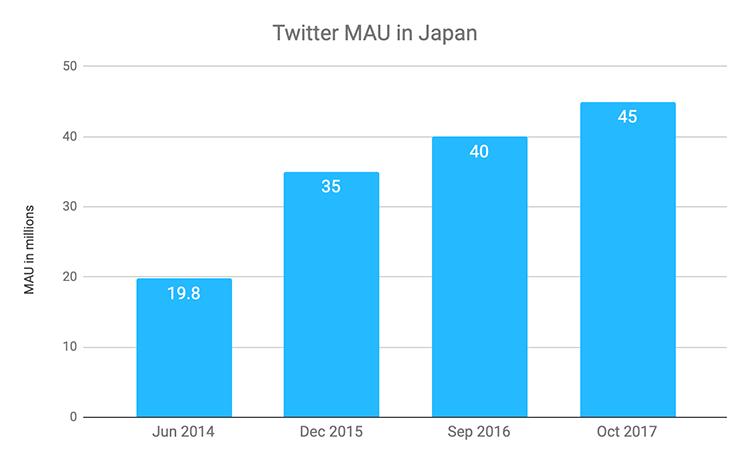 Twitter-mau-in-japan